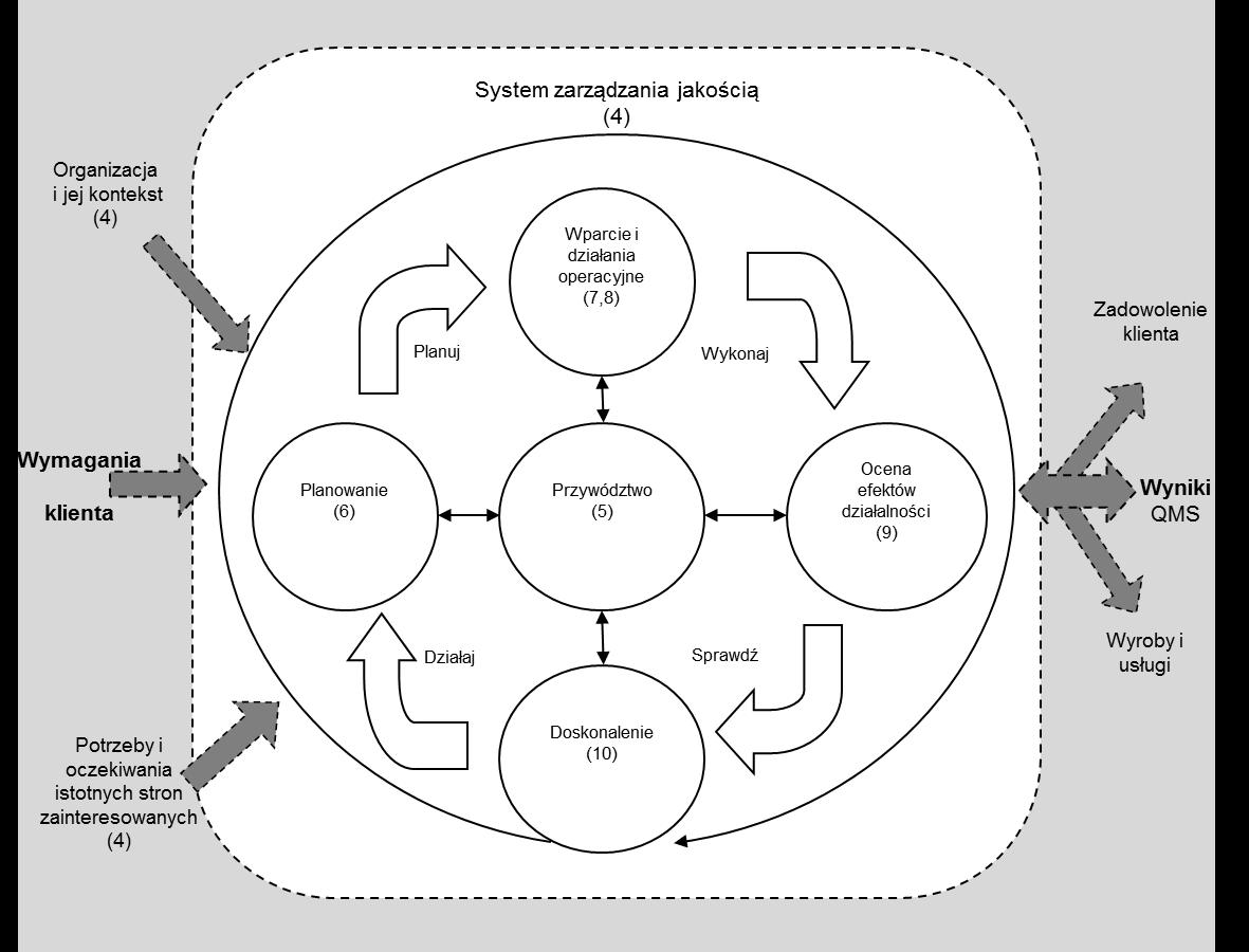 Schemat - zarzadzanie jakościa ISO 9001:2015